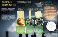 contaminacion por industrias