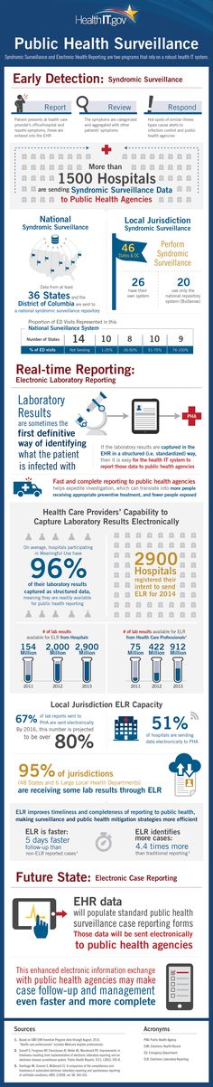 'ONC Public Health Surveillance' infographic.  Syndromic Surveillance and Electronic Health Reporting and two programs that rely on a robust health IT system,
