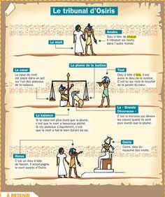 Fiche exposés : Le tribunal d'Osiris
