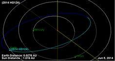 Orbital diagram for Asteroid 2014 HQ124. 350 meters wide will pass 3.3 LD from Earth June 8. http://ssd.jpl.nasa.gov/sbdb.cgi?sstr=2014HQ124&orb=1… pic.twitter.com/sqAQVPzFrc