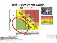 Risk Assessment Coso Erm Framework  Risk Analysis Assessment