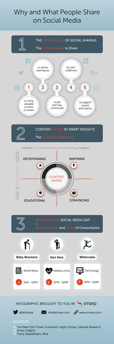 Smarp infographic on online users' psychology behind sharing content on social media, on the types of content they share and at what time they do that. New Media, People Like, Content Marketing, Psychology, Insight, Social Media, Science, Entertaining, Education