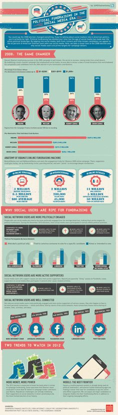 Political Infographic – Presidential Online Marketing Efforts ...
