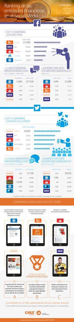 #financieras #SocialMedia
