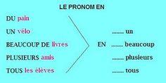 Pronom en:  http://recursostic.educacion.es/multidisciplinar/wikididactica/index.php/Le_pronom_compl%C3%A9ment_d'objet_direct_EN