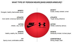 How different can two athletic apparel brands be? Nike and Under Amour are similar for many reasons – they cater ...