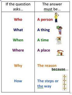 English Grammar For Kids, English Phonics, Learning English For Kids, Teaching English Grammar, English Worksheets For Kids, English Lessons For Kids, Kids English, English Writing Skills, English Vocabulary Words