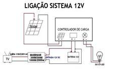 painel placa energia solar célula fotovoltaica 150w