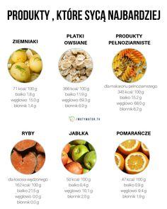 Jedzenie, które syci najbardziej - wszystko o indeksie sytości, tabela, kontrola apetytu, co, jak, gdzie, kiedy - Motywator Dietetyczny Helathy Food, Diet Recipes, Healthy Recipes, Good Food, Yummy Food, Gewichtsverlust Motivation, Fett, Food Hacks, Wellness
