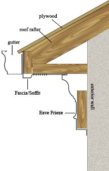 Soffit Fascia And Frieze Board Windows Siding And