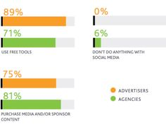 This research shows marketers are increasing budgets and using social media in conjunction with other forms of advertising to stay in front of consumers.