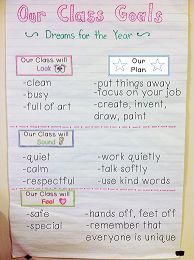 Goal setting anchor chart for the beginning of the year. Students help make a list of their dream of how their class will look, sound, and feel.