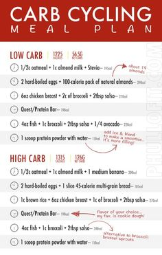 A beginners guide to Carb Cycling. Everything you need to know from how it works… A beginners guide to Carb Cycling. Everything you need to know from how it works to carb cycling meal plan, what not to eat and useful workout tips! Ketogenic Diet Meal Plan, Keto Meal Plan, Diet Meal Plans, 1200 Calorie Meal Plan, Paleo Diet, Weight Loss Meals, Weight Loss Diet Plan, Losing Weight, Weight Gain