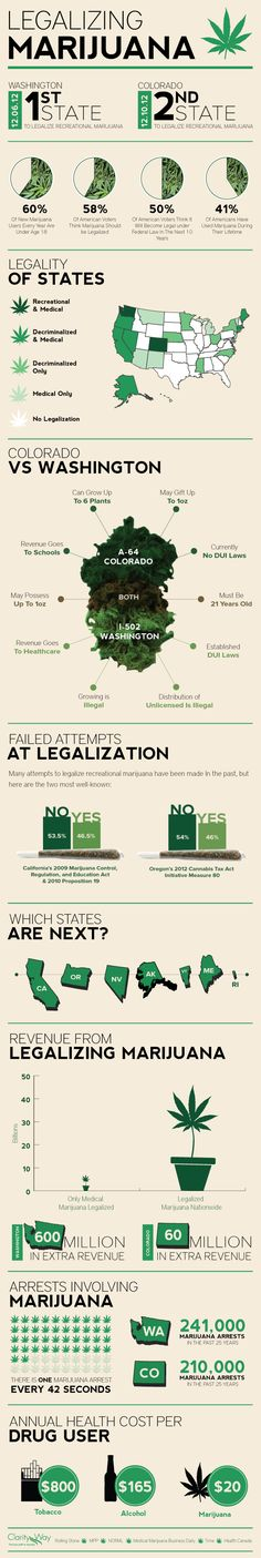 Legalizing Marijuana: The State vs Federal Pot Legislation Conundrum - Infographic by Clarity Way
