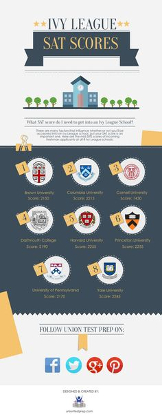 Ivy League SAT scores. Are your SAT scores good enough for Harvard or Yale?