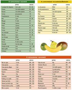 L'équilibre dans son assiette pour manger sainement ! #fruit #healthy