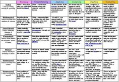 Bloom's and Gardner's Writing Matrix with Hyperlinked Activities – Inter-tech Education Spelling Activities, Writing Activities, Learning Resources, Teacher Resources, Learning Styles, English Lesson Plans, English Lessons, English Writing, Teaching English