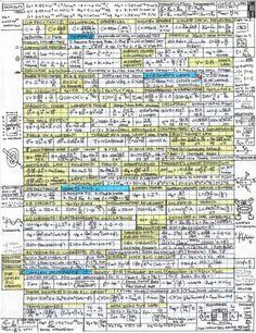 Physics Formulas, Physics Experiments, Theoretical Physics, Physics And Mathematics, Math Formula Chart, Statistics Math, Physics Notes, School Organization Notes, School Information