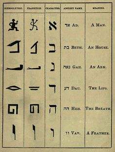 Hebrew to Glyph 1 by The Resistance Image Library, via Flickr