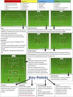 Playing through midfield 4-3-3