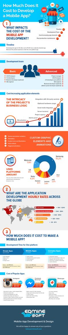 How Much Does It Cost to Develop a Mobile App http://erminesoft.com #infographics