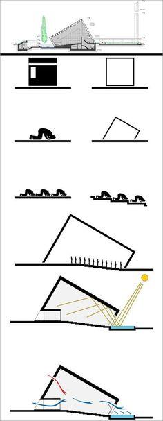 conceptuales Manço Architects  #arquitectura #sketches #architecture