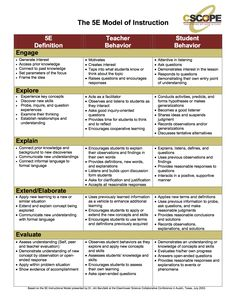 """5E Model: different roles for the teacher and student compared to a more """"traditional"""" lesson."""