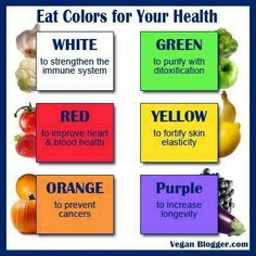 Your plate should be colorful.  Color will prevent cancer due to the anti-oxidant content in fruits and vegies.