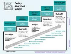 Ennakointi osa tulevaisuuden palvelumuotoilijan työtä?  From best practice to next practice - Policy Lab