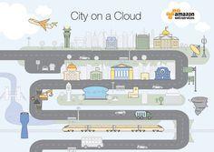 Cómo los Servicios en la Nube pueden ayudar a las Ciudades Inteligentes. Ciudad conectada con la nube