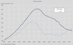para el banco de inversión danés saxo bank hay cuatro señales claras que indican la formación de un suelo en el sector: los pequeños avances del precio de la vivienda, el ligero repunte de los visados, la mejora en las ventas de casas y en la concesión de hipotecas