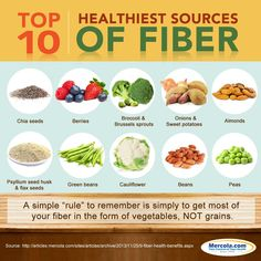 Looking to add more fiber to your diet? Here are the top 10 healthiest sources of fiber.
