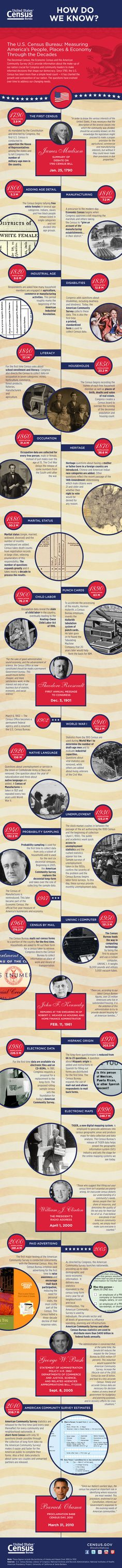 """How Do We Know?"" historical census #infographic details how our #FoundingFathers enshrined #statistics in the #constitution. #HowDoWeKnow #July4th #4thofJuly"