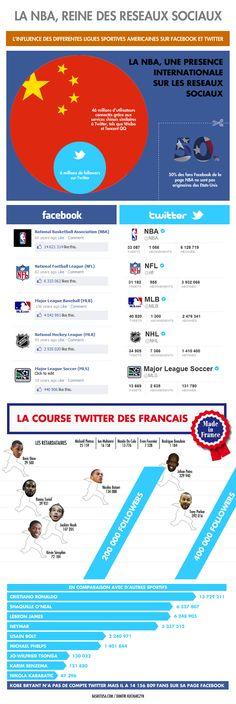 La NBA Reine des réseaux sociaux