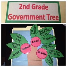 """This is a 2nd grade work job I created titled """"Government Tree"""". This workjob could be used when talking about the branches of government. This workjob could also be used when discussing political ideas and traditions important to the development of the United States.The students would be able to use this in their free time or when they have finished their work early. The students may either work individually or with a partner to complete this activity. IL 14.F.1"""