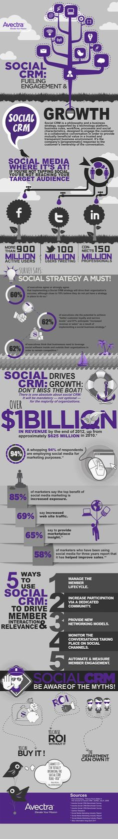 Social CRM Fuels Engagement and Growth #infographic - Customer relationship management (CRM) is a widely implemented model for managing a company's interactions with customers, clients, and sales prospects. It involves using technology to organize, automate, and synchronize business processes—principally sales activities, but also those for marketing, customer service, and technical support.