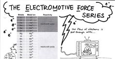 Electromotive Force Series.jpg