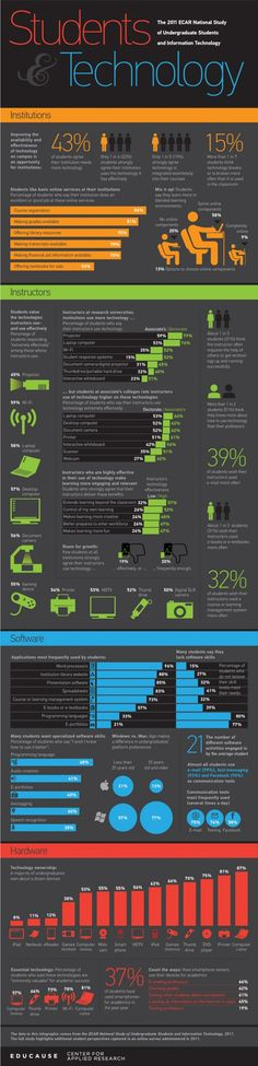 Students & Technology Infographic