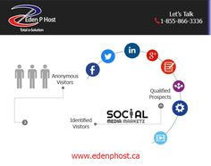 To stay on top of your game and to remain better than your competition you need to be active on your social media pages! Consumers need the interaction and your customers will appreciate the added touch. We provide content marketing and #SocialMediaServices which includes, creating, posting and monitoring all your pages.