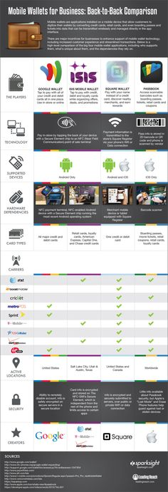 Mobile Wallets [Infographic]