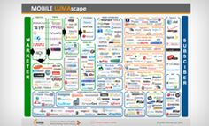 """LUMA Partners painstakingly compiles sector landscapes (""""LUMAscapes"""") to organize what can be a very confusing ecosystem. We have mapped each of the increasingly overlapping key sectors of digital media: DISPLAY, SEARCH, VIDEO, MOBILE, SOCIAL, COMMERCE, and GAMING."""