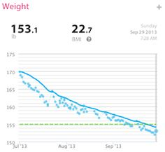 Every morning before breakfast I weighed in on the WiThings Smart Body Analyzer and got my weight and body fat percentage. Here's how my three months looked. Learn more: http://www.withings.com/en/bodyanalyzer