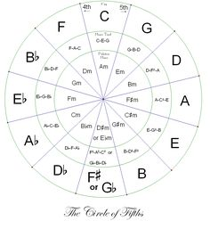 circle of fifths chart printable