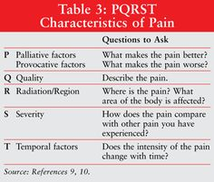 USPharmacist.com > Concepts in Cancer Pain Management