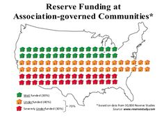 Reserve Funding at Association-governed Communities
