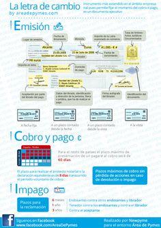 Infografía resumen de la letra de cambio