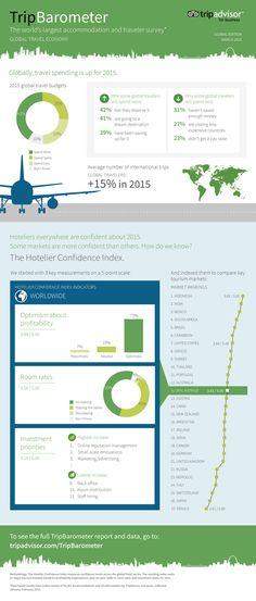 TripBarometer 2015 (Global) – Global Travel Economy | TripAdvisor Insights
