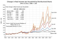 Piketty - Saez 1945 to 2012, Feb 2015