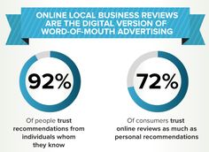 Online local business reviews are the digital version of word-of-mouth advertising.
