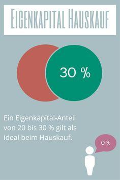 Idealer Eigenkapital-Anteil bei der Finanzierung eines Hauskaufs